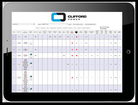 Clifford 365 Remote Monitoring